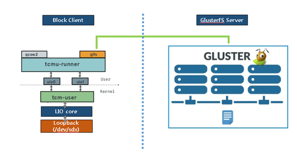 Revisting iscsi target hung issue with tcmu glusterfs backstore
